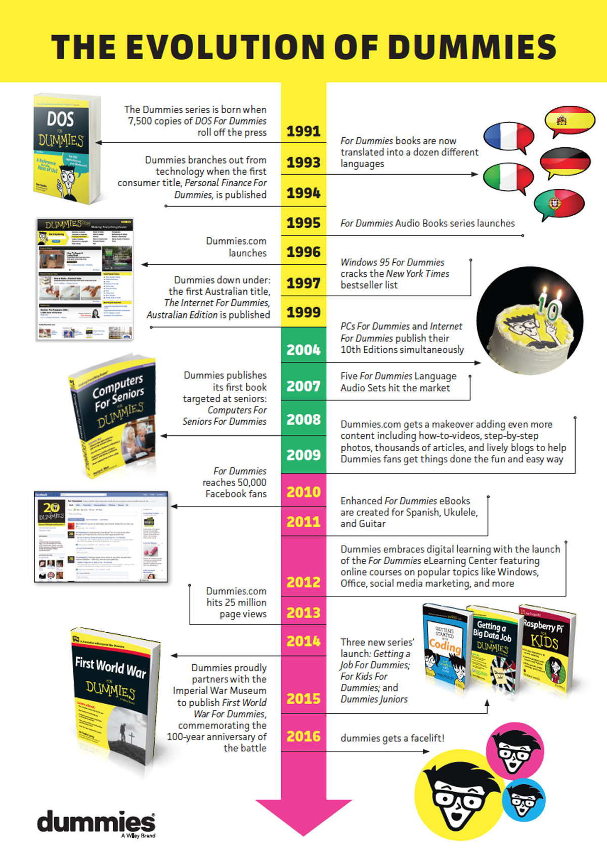 dummies Evolution Infographic